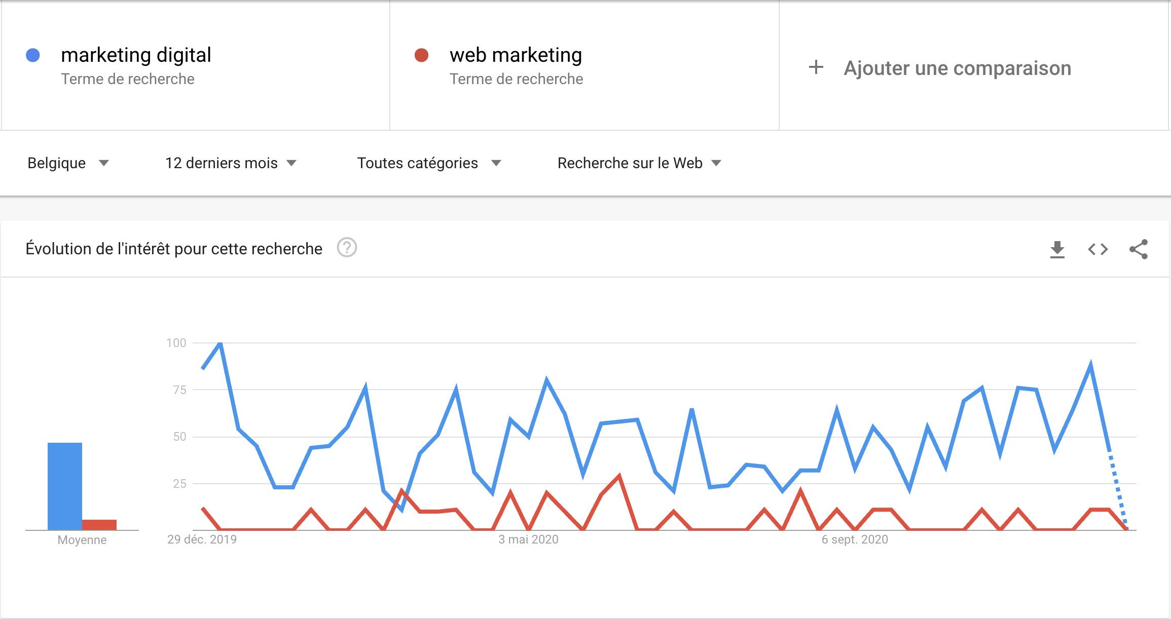 Graphique Google Trends